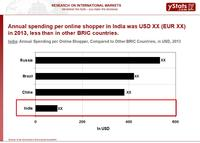 Annual Spending per Online Shopper