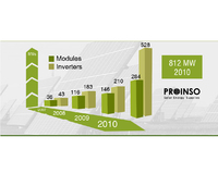 PROINSO exceeds 456 MW in modules and solar inverters distributed in 2010