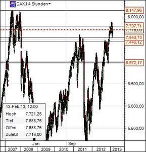 Dax Chart 13.2.13