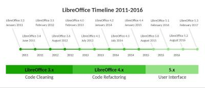 The Document Foundation kündigt LibreOffice 5.3 an