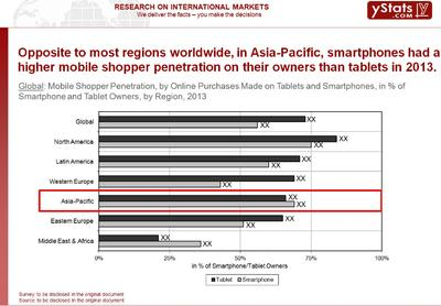Asia-Pacific setting major trends in M-Commerce