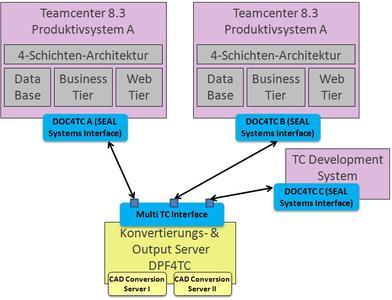 Multi-Server Architektur bei Siemens PLM Teamcenter