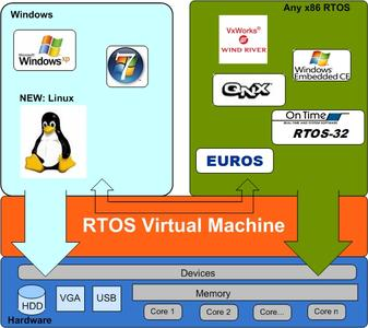 Real-time Virtualization Architecture
