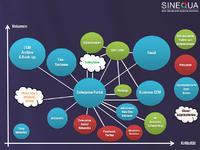 Foto: © Das Enterprise Portal als Startpunkt für einheitlichen Informationszugang (Unified Information Access) auf das gesamte Unternehmenswissen. Abb. Sinequa Quelle