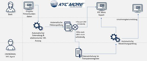 Zu den umfangreichen Verpflichtungen aus dem Geldwäschegesetz gehören auch Bestimmungen über den Umgang mit dem Transparenzregister. Mit KYC MORE haben CRIFBÜRGEL und CURENTIS eine modulare Lösung für einen effizienten KYC-Prozess geschaffen, die auch diese umfassenden Verpflichtungen abdeckt.