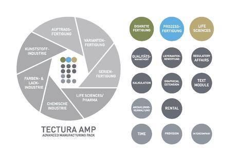 Advanced Manufacturing Pack für die Auftragsfertigung und Prozessfertigung