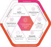 TCS Enterprise Mittelstand Suite: schnell einsetzbare und modulare Services und Lösungen speziell für mittelständische Fertigungsunternehmen