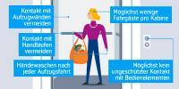 Infografik Corona Aufzug Frau / Bildnachweis: thyssenkrupp Elevator