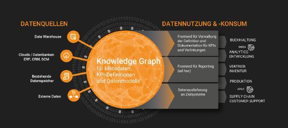 Modernes Datenmanagement muss disparate Datenquelle schnell und flexibel integrieren können. Der Enterprise Knowledge Graph von Corporate Memory schafft nicht nur einen zentralen Überblick alle Daten im Unternehmen. Er reduziert auch maßgeblich den Aufwand der Datenvorbereitung