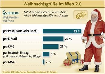 Weihnachtsgrüße im Web-2.0-Zeitalter