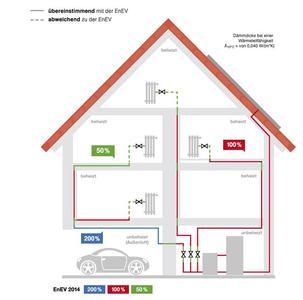 Das EnEV-Haus - Bestimmen Sie die richtige haustechnische Dämmunf nach der Energieeinsparverordnung