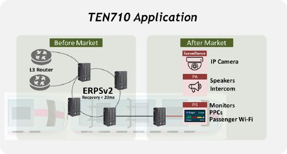 TEN710 application