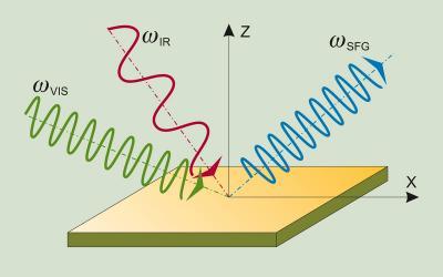 Prinzip der Summenfrequenz-Spektroskopie (SFG)