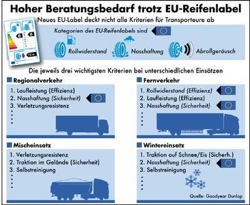 Hoher Beratungsbedarf trotz EU-Reifenlabel