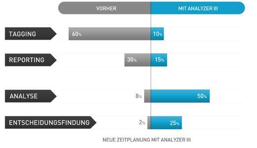 Agile Webanalyse - Mehr Zeit für Analyse und Reporting (Quelle: media-TREFF)