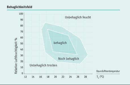 Bestes Gerät im Klimaanlagen-Vergleich der Stiftung Warentest: das Inverter-Singlesplitgerät CAWR 25i von STIEBEL ELTRON