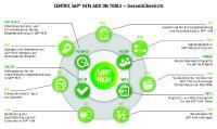 Gesamtübersicht der Centric SAP Add Ons