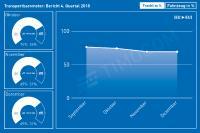 Transportbarometerbericht  Quartalsbericht 2018 Q4