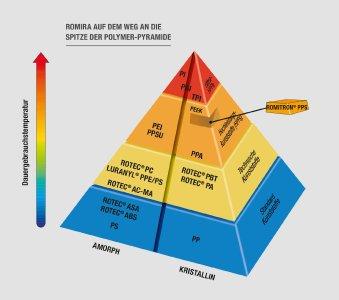 ROMIRA auf dem Weg an die Spitze der Polymer-Pyramide