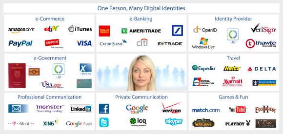 One person can have many different digital identities. MyBioID helps people cope with the growing number of online accounts and identities.