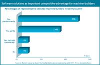 The role of software solutions as competitive advantage for the German machinery industry