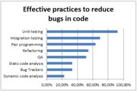 Effective practices to reduce bugs in code