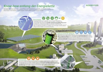 Know-how along the entire energy chain: Sustainable mobility can only be successful when propulsion concepts are measured against the entire energy chain. Plus, bringing the energy into the vehicle requires it to be stored based on demand. All of these considerations result in a wide variety of propulsion systems for which Schaeffler develops appropriate solutions (Photo: Schaeffler AG)