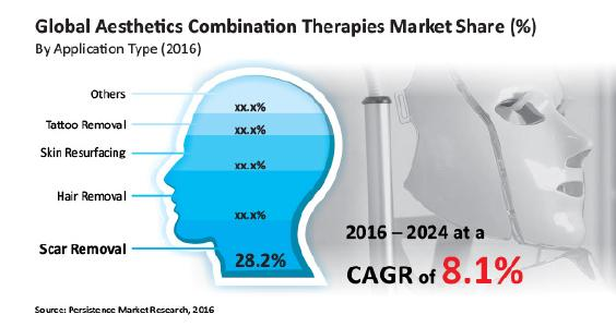 global-aesthetics-combination-therapy-market.jpg