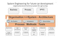 Systems Engineering for future car development (Source: Gollwitzer)