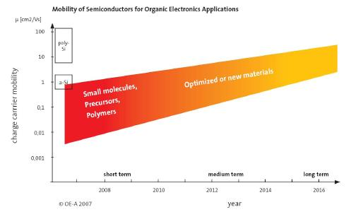Figure 2: OE-A roadmap for the charge carrier mobility of semiconductors for organic electronics applications.