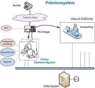 2010 Prämiensystem