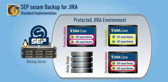 SEP sesam Backup for JIRA – Standard Implementation