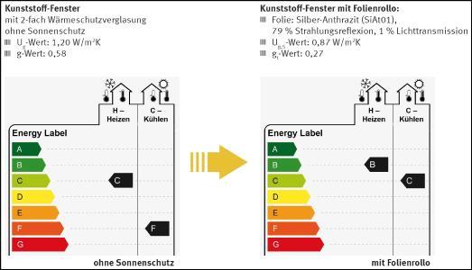 Energy-Label Fenster ohne und mit Sonnenschutz, Quelle: Institut für Fenstertechnik ift Rosenheim