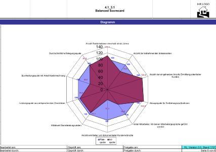 Ein Netzdiagramm eignet sich ideal zur Darstellung einer Balanced Scorecard. Dabei werden die strategischen Ziele (blaue Felder) mit den operativen Zielerreichung (weinrotes Feld) abgebildet. Für jede*n Mitarbeiter*in ist erkennbar, welche aktuellen Ziele im Fokus stehen.