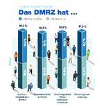 DMRZ Qualitätsmerkmale_