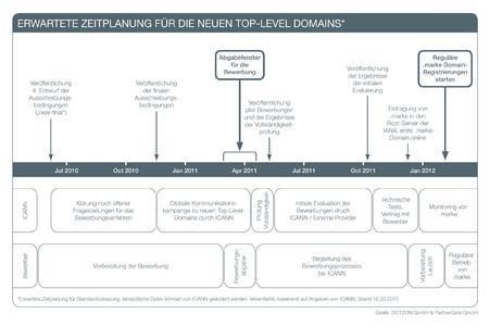 Es bleibt spannend, ob der Zeitplan der ICANN eingehalten werden kann und sich das erste Bewerbungsfenster für neue TLDs im Frühjahr 2011 öffnet.
