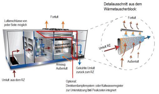 Grafik: Innovative Kühlung des Rechenzentrums – Munters Techologie (Bildquelle: Muntes GmbH)