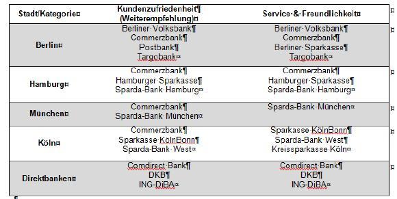 Tabelle 1: Die besten Filialbanken je Stadt und die besten Direktbanken in den Kategorien Kundenzufriedenheit und Service & Freundlichkeit