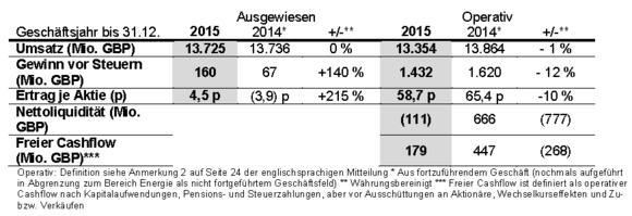 Rolls-Royce Holdings Plc / Rolls-Royce Deutschland Ltd & Co KG