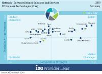 SDNetwork_TechnologiesCore