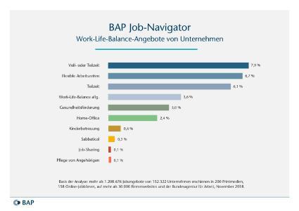 Grafik BAP Job-Navigator 12/2018