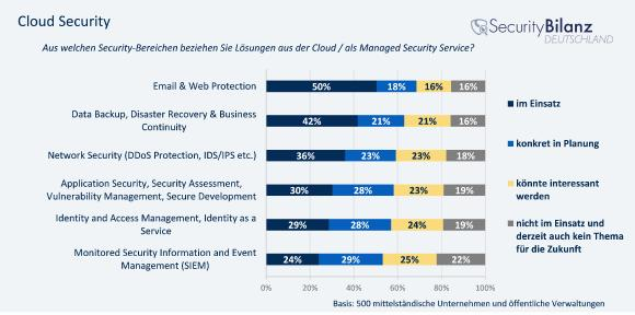 Abbildung: E-Mail und Web Protection aus der Cloud wird schon von 50 Prozent der Unternehmen eingesetzt, weitere 18 Prozent stehen vor der Einführung solcher Sicherheitslösungen