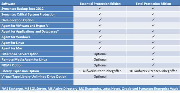Backup Exec Appliance Editionen