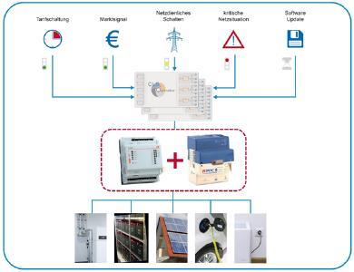 Vielfältige Anwendungen erfordern sichere Steuerung & Koordination