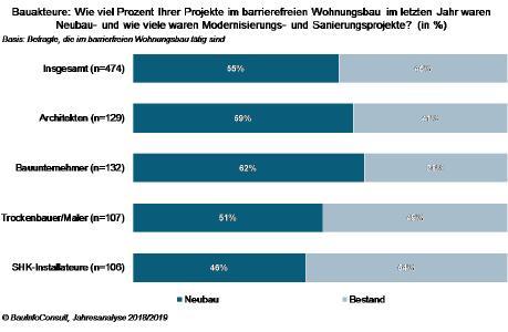 Marktanalyse: barrierefreies Bauen im Aufwind
