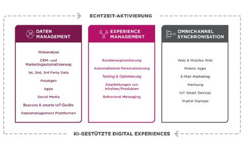 e spirit trends im digital experience management 2018 e spirit ag pressemitteilung. Black Bedroom Furniture Sets. Home Design Ideas