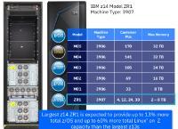 IBM kündigt neue Großrechner für Cloud-Provider und den Mittelstand an: sicherere Cloud- und Blockchain-Lösungen