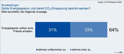 Bundesbürger: Sollte Energiesparen und damit CO2 - Einsparung belohnt werden?