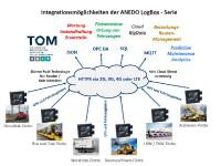 SEGNO Integrationslösung der ANEDO LogBox-Serie