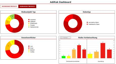 Funktions-Update der IT-Risikomanagement Software AdiRisk